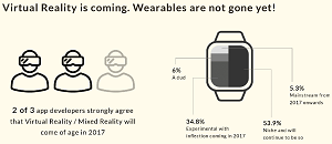 Virtual Reality and Wearables