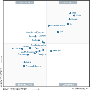 The Magic Quadrant for Data Management Solutions for Analytics