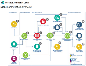 The Mobile Architecture Overview