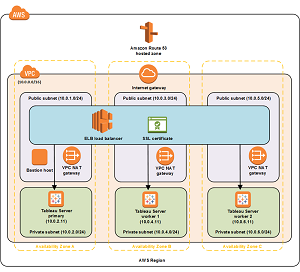 The AWS Tableau Server Quick Start