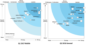 Forrester Wave Low-Code Reports