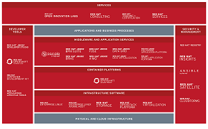 The Red Hat Ecosystem