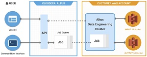 Cloudera Altus Architecture