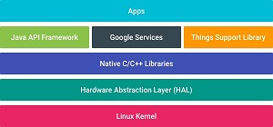 Android Things Platform Architecture