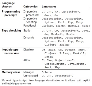 Categorizing Programming Languages