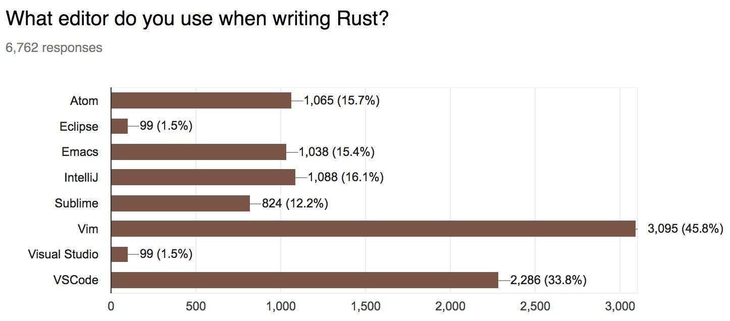 Rust Never Sleeps: Community Grows, Eclipse-Based IDE