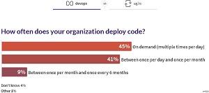 Code Deployment: DevOps