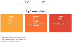 Essential Tools: Agile