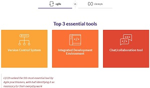 Essential Tools: Agile