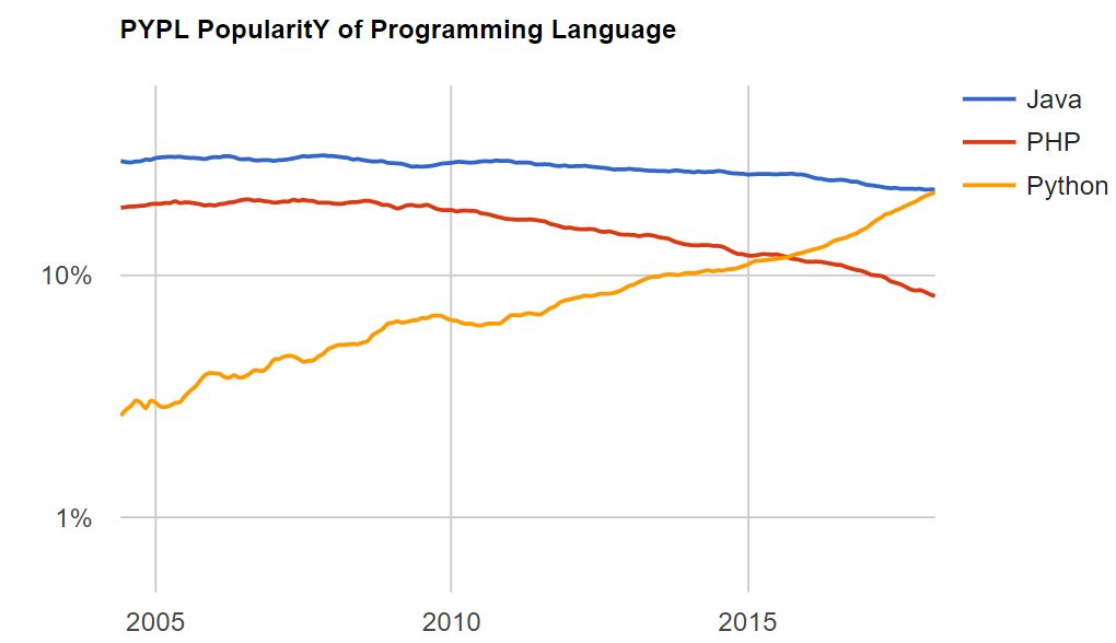 What's New in Programming Language Popularity: Python vs