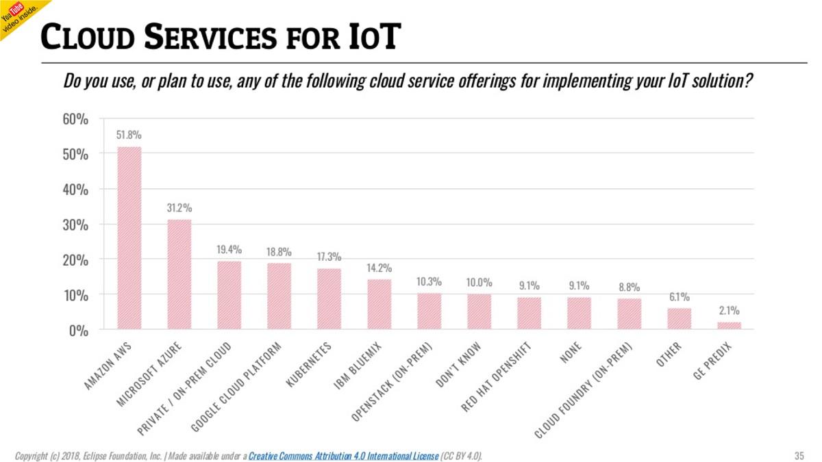 IoT Dev Survey Names AWS Top Cloud Service, Java No  1 Language