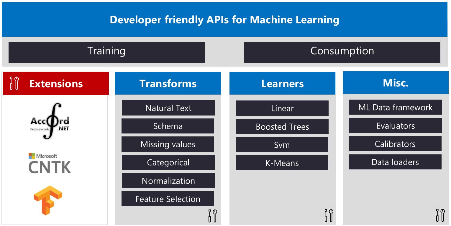 Microsoft Unveils Open Source, Cross-Platform Machine