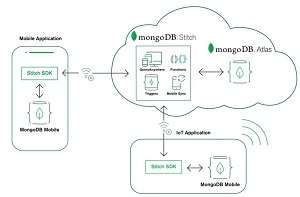 Using MongoDB Mobile, Stitch and Atlas to Build End-to-End Apps