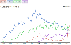 Stack Overflow Programming Language Questions over Time