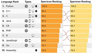 IEEE Spectrum 2018 Rankings, Compared with 2017