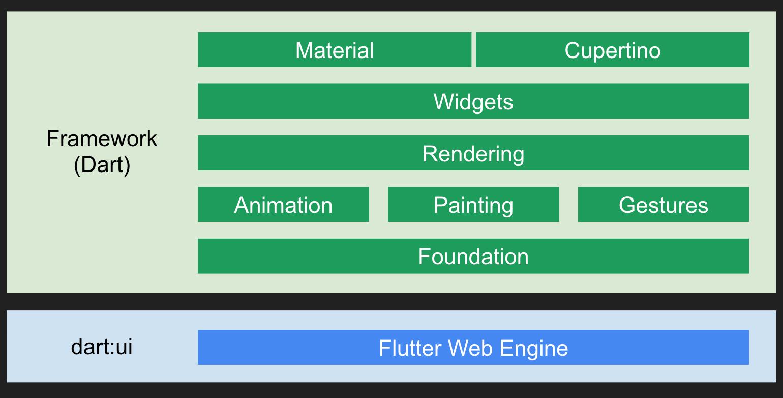 Flutter 1 0 Arrives with New Way to Code Mobile Apps -- ADTmag