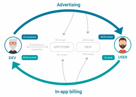 New Tool for Mobile App Development in 2019: Blockchain -- ADTmag