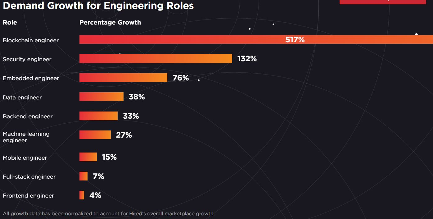 Software Engineers Want to Learn Machine Learning, Love