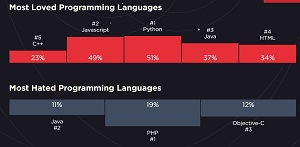 Most Loved, Hated Programming Languages