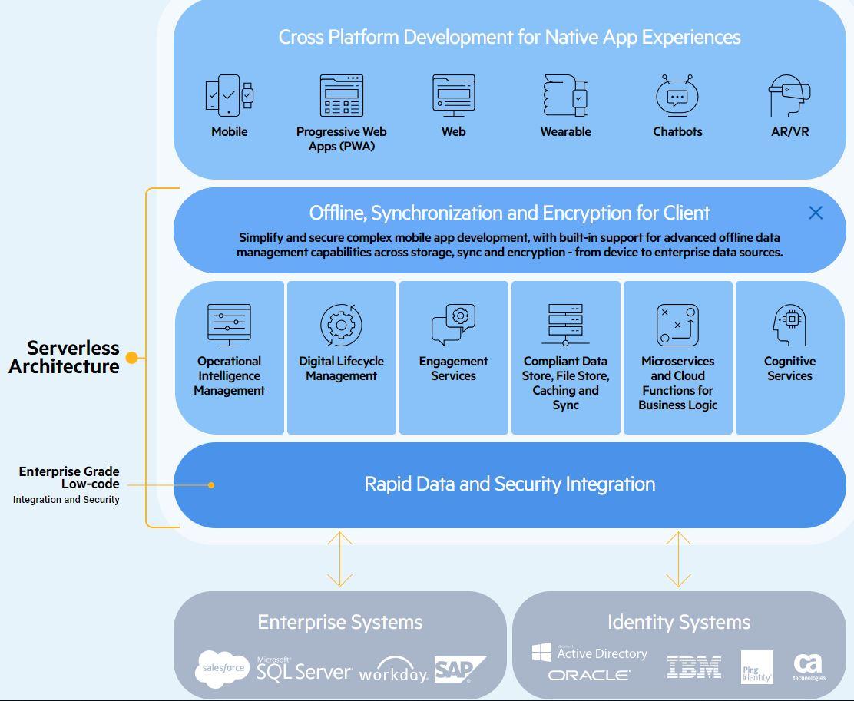 Progress Updates Low-Code-for-Pros Kinvey Platform -- ADTmag
