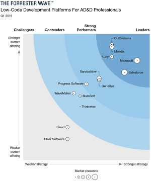 The Forrester Wave: Low-Code Development Platforms For AD&D Professionals, Q1 2019