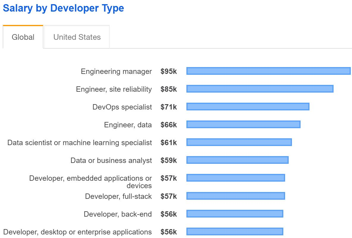 DevOps Shines in 2019 Stack Overflow Developer Report -- ADTmag