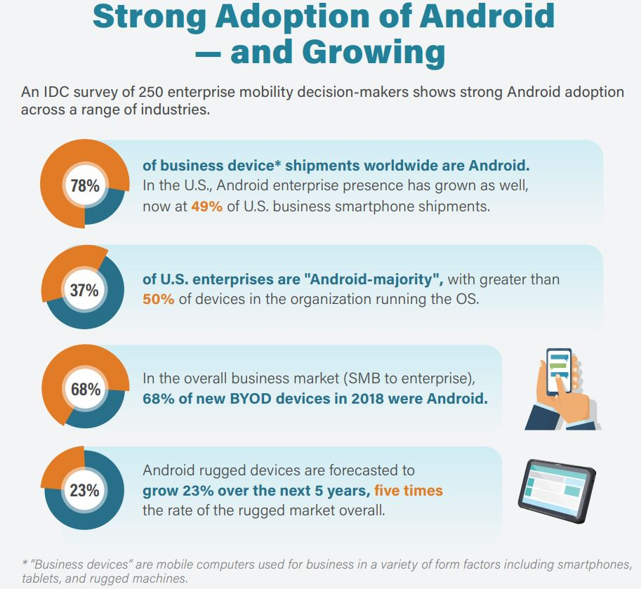 Research Examines Android for Enterprise Apps -- ADTmag