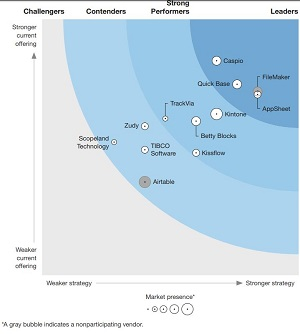 The Forrester Wave: Low-Code Platforms For Business Developers, Q2 2019.
