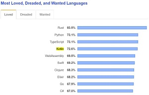 Most Loved Programming Languages