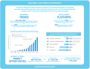 Intel highlights mobile development trends