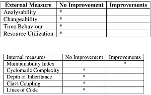 Only Maintainability Is Improved