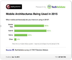 OutSystems State of Application Development Report
