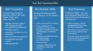The Microsoft Bot Framework