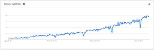 Google Trends Analysis of 'DevOps': 5 Years in and Still No Definition
