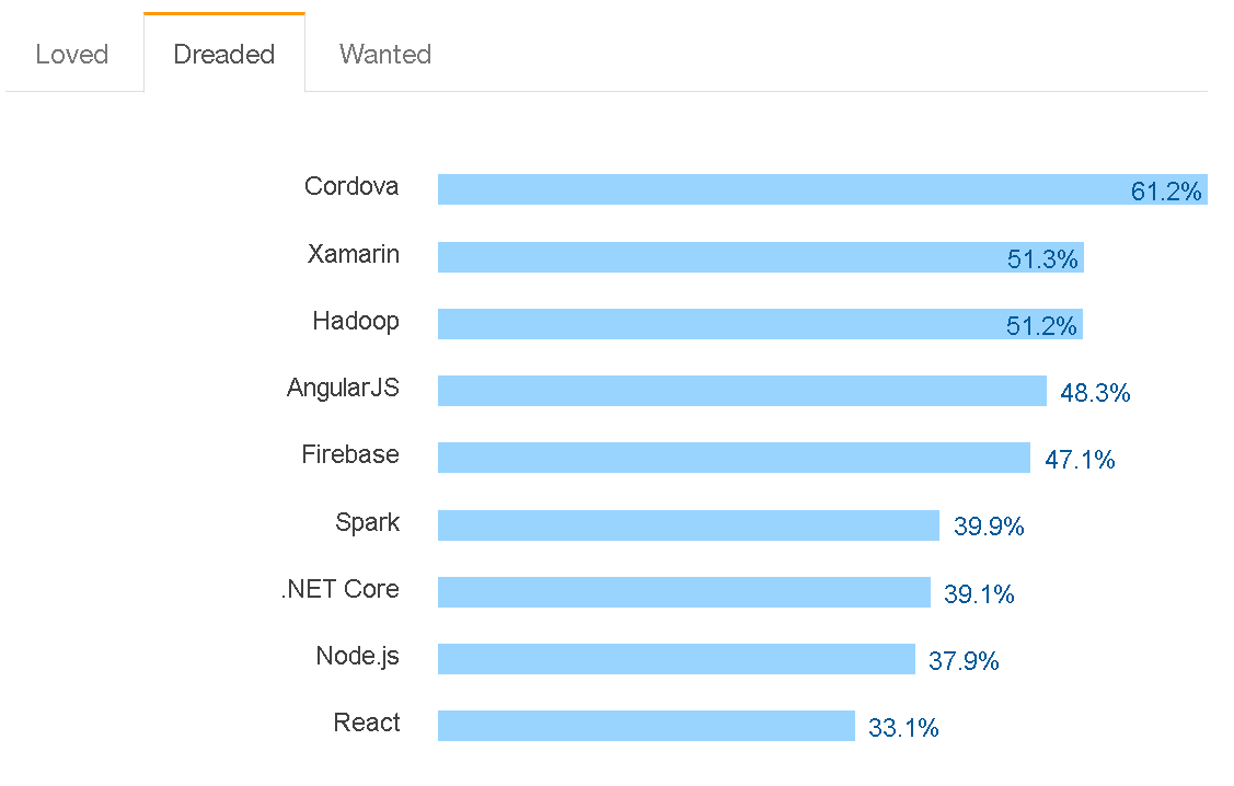 Stack Overflow on the new winners: machine learning specialist developers (MLDev)
