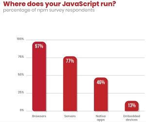 JavaScript Use Cases