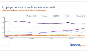 Mobile Dev Skill Demand